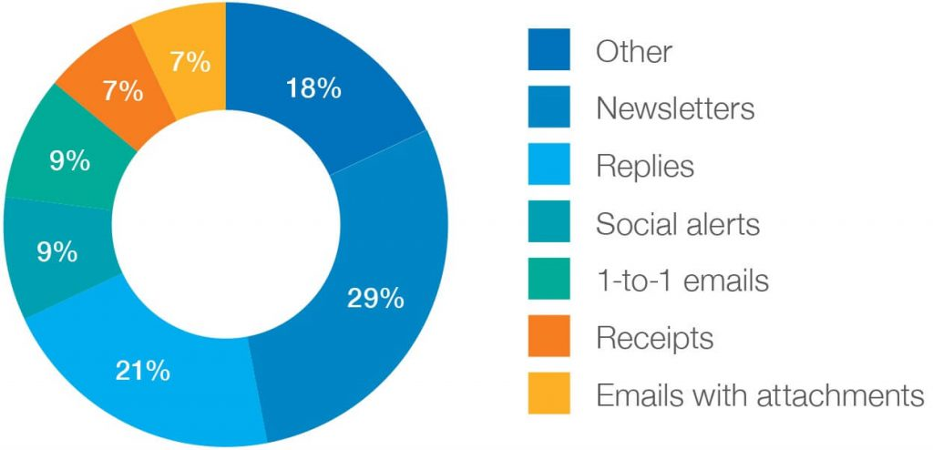 Average Distribution of Email Subjects According to GetResponse